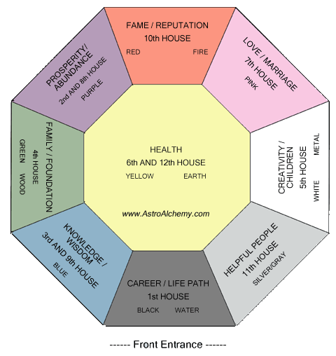 Astro Feng Shui Making Magic In Your Home Astro Alchemy